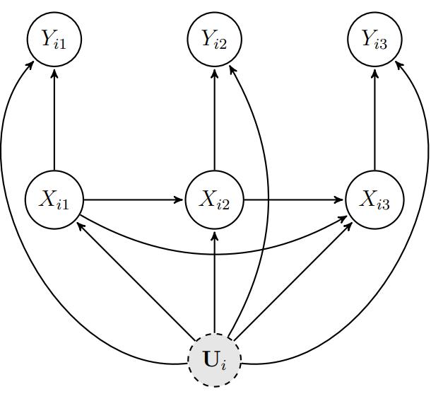 图 1:三期的个体固定效应模型有向无环图