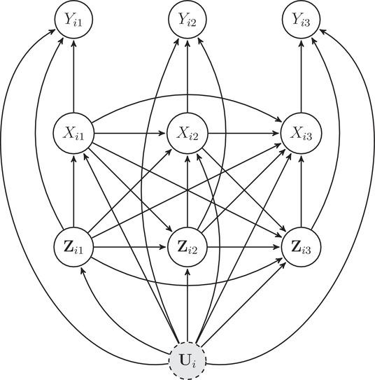 图 3:(对应假设四) 三期的个体固定效应模型有向无环图