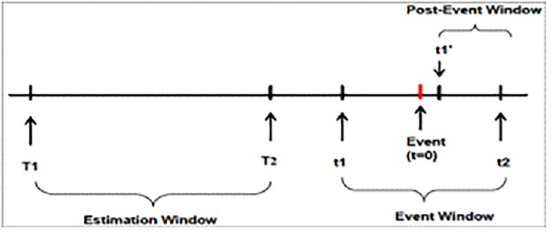 图 1:事件分析法包含的所有概念的时间线