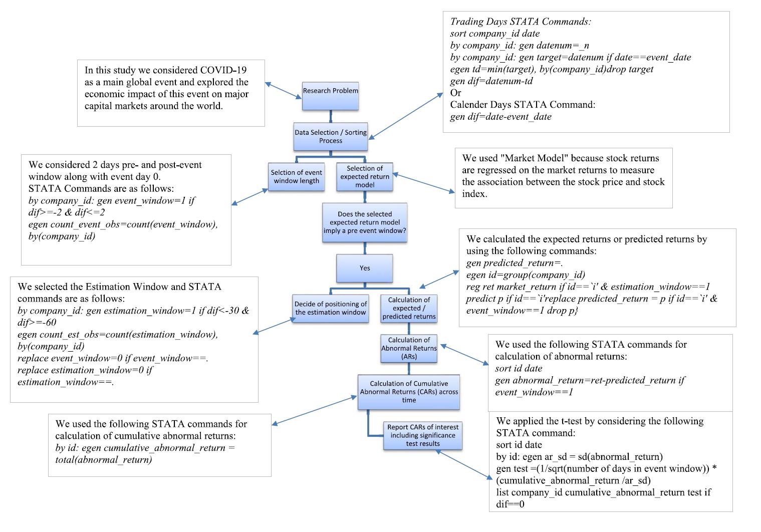 图 2:事件分析法全部过程的概况