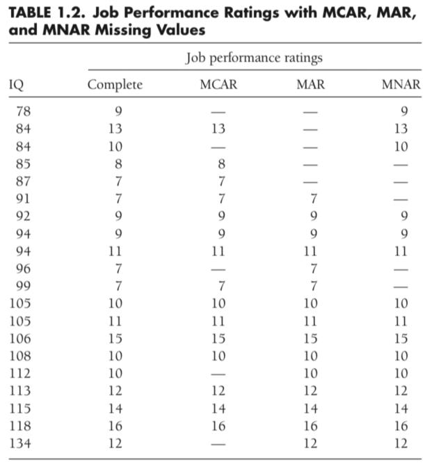 图 2:数据缺失模式举例