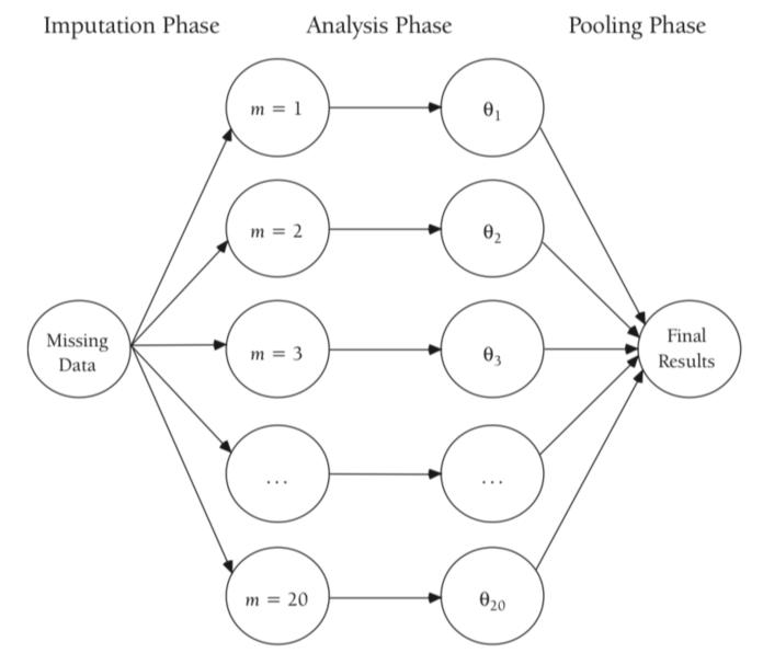 图 3:多重插补步骤