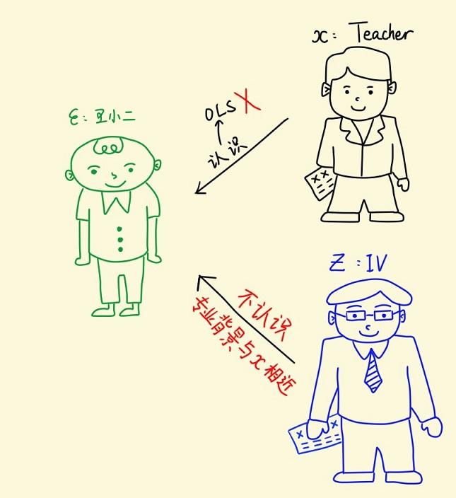 另找一个面试老师作为IV