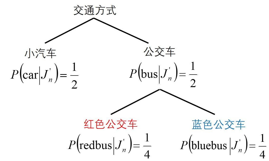 图 1 交通方式选择的树状或嵌套结构