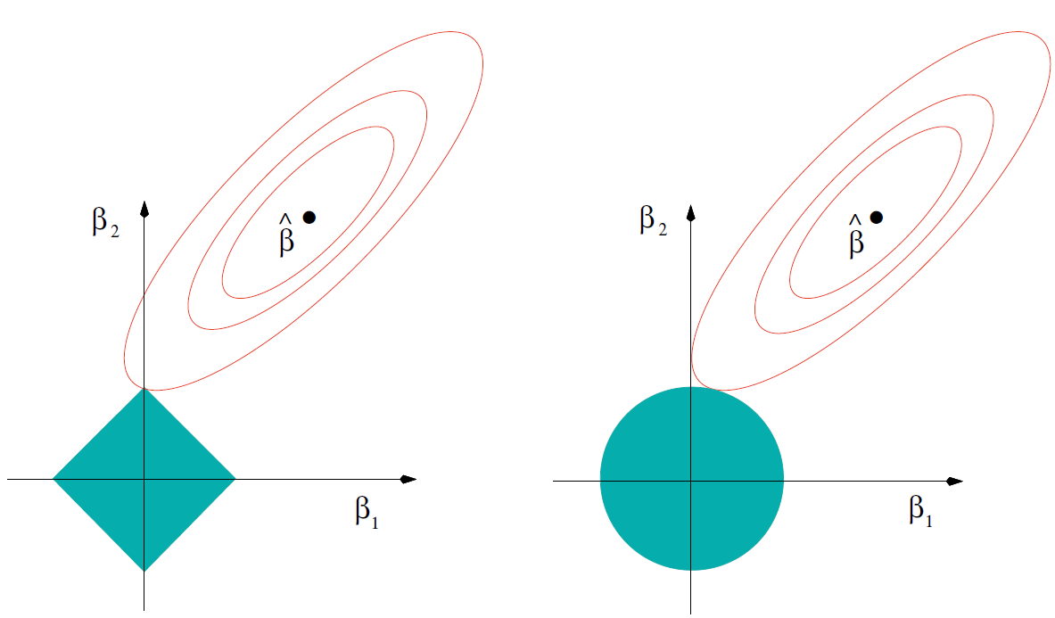 Lasso回归(左)与岭回归(右)图示