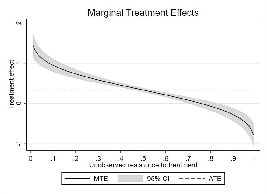 图 2:标准化估计的边际处理效应曲线