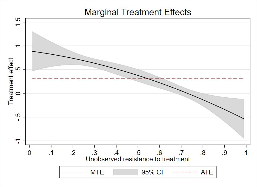 图 4:多项式估计的边际处理效应曲线