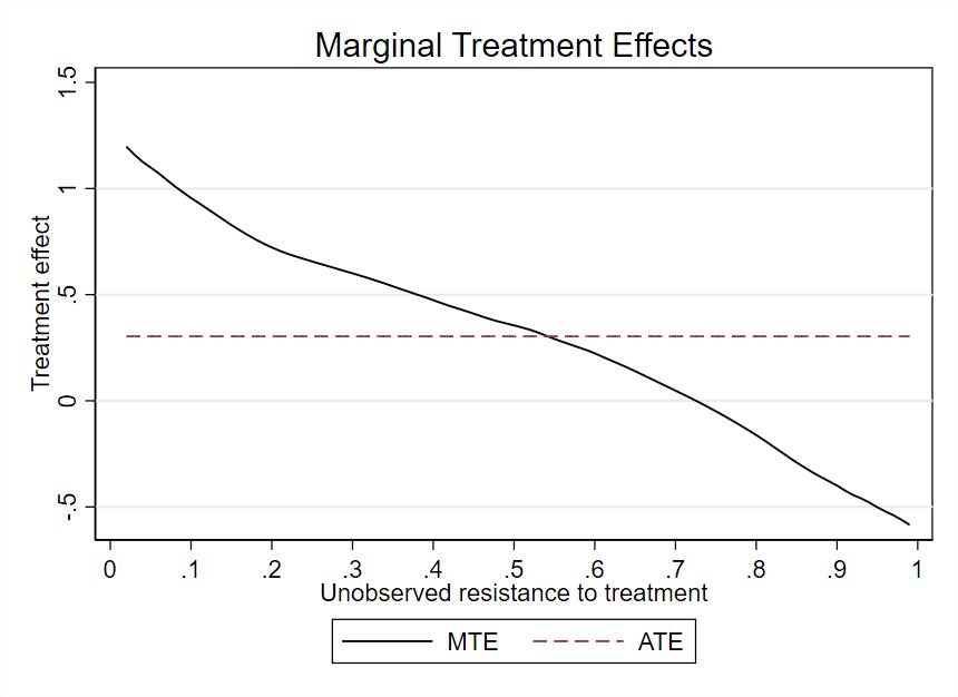 图 6:半参数估计的边际处理效应曲线
