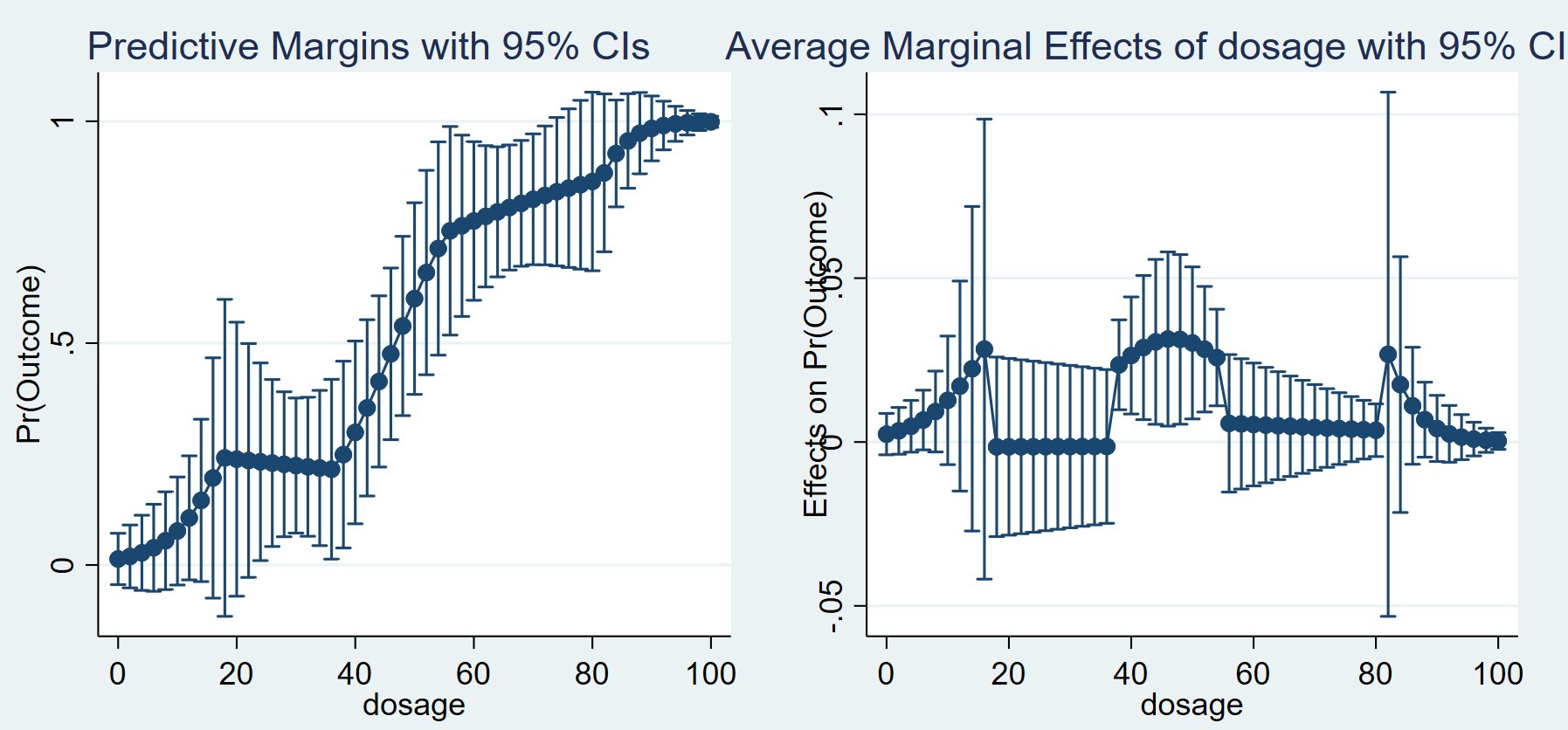 Figure 1. Predicted probabilities and Marginal effects