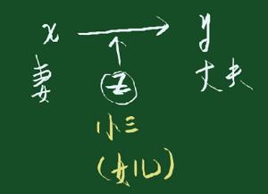 为什么第一个被想到的调节变量总是【小三】,而不是 【女儿】?
