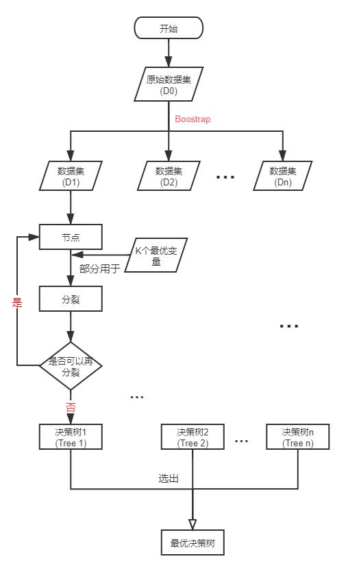 随机森林的Stata实现_Fig_随机森林步骤示意图_马丁&刘梦真.png