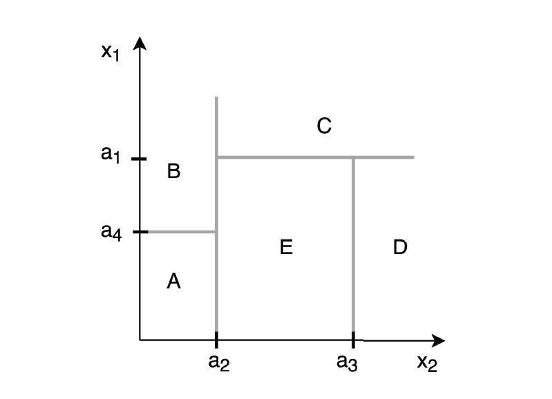 图 1:二维子空间的递归二进制分区