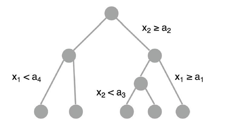 图 2:决策树的图形表示