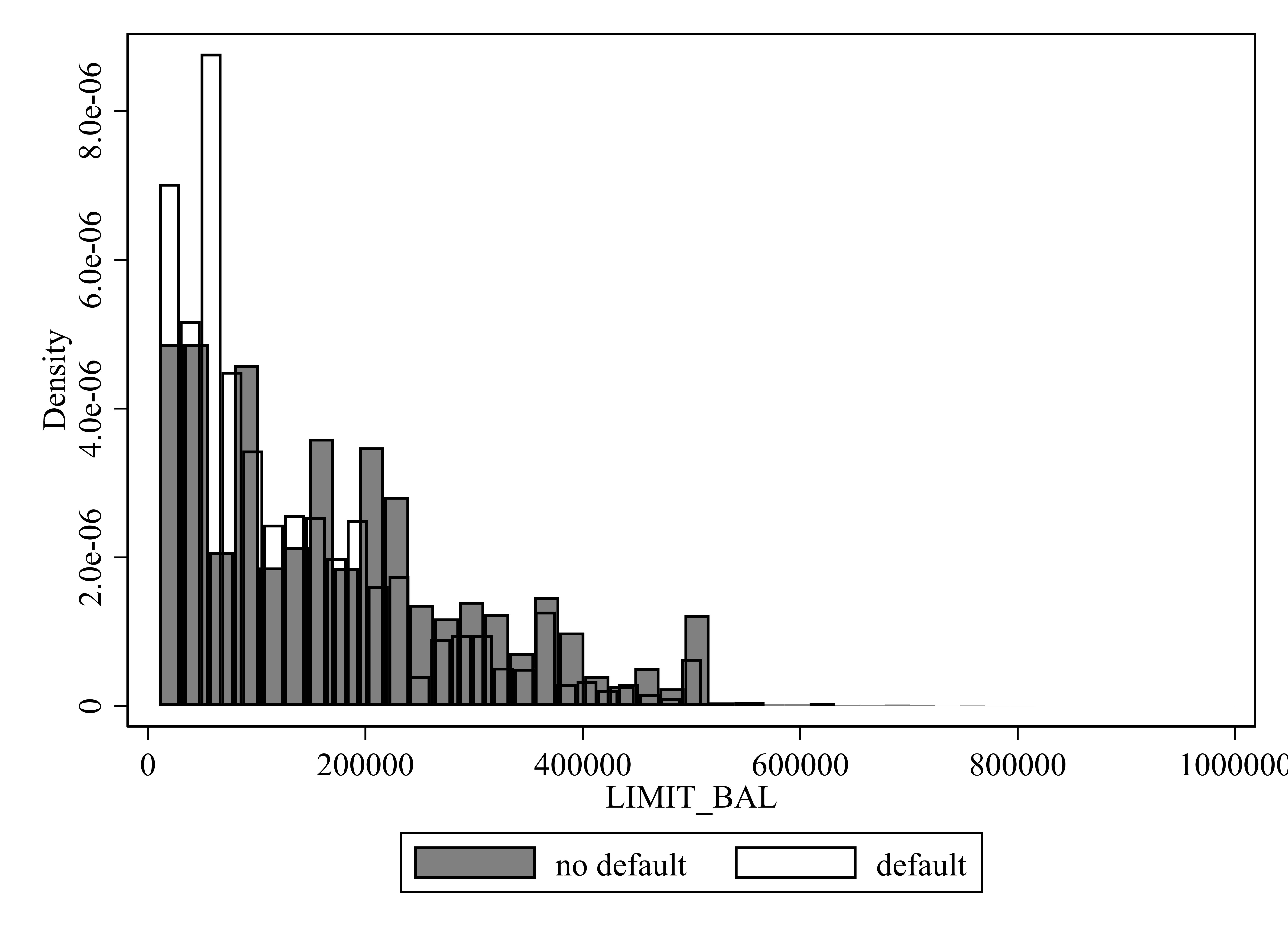图 6:每月支出限额的直方图
