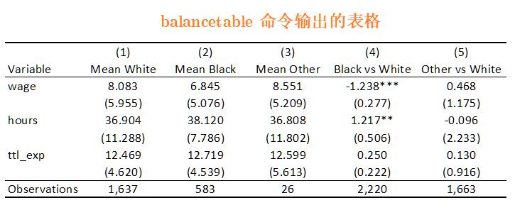 连享会-balancetable 自动输出的表格-tab4.xlsx