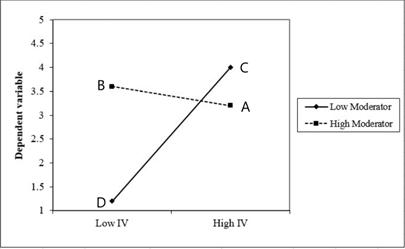 图3 用EXCEL画交互效应图
