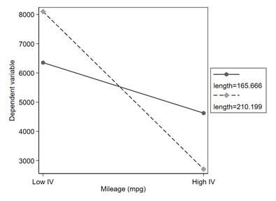 图4 Stata绘制的交互作用图