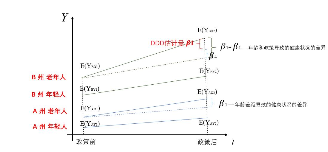 图1:三重差分估计量示意图