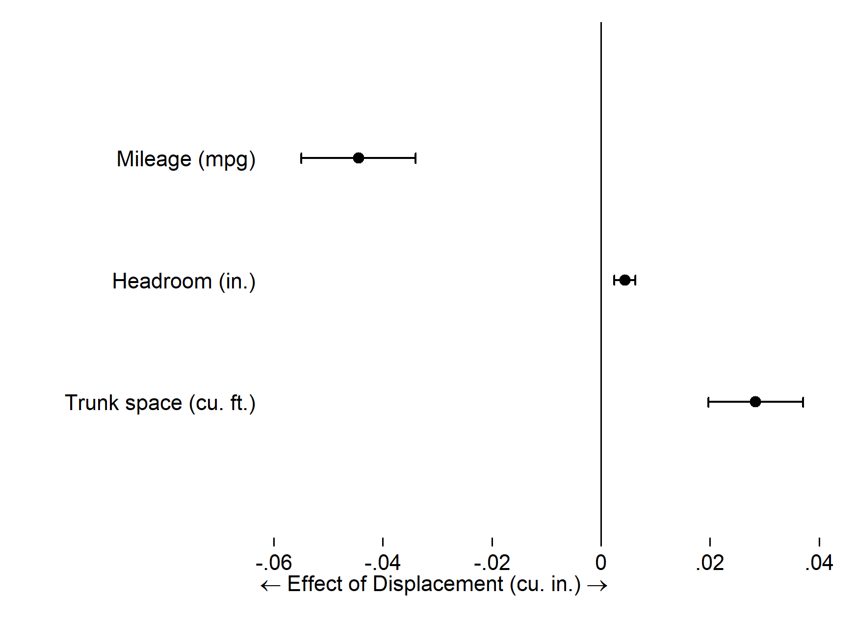 Effect of Displacement on Mileage, Headroom, and Trunk Space.png