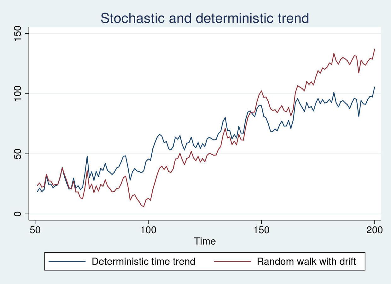 带漂移项和趋势项的随机游走过程-Stata连享会 (公众号:StataChina)