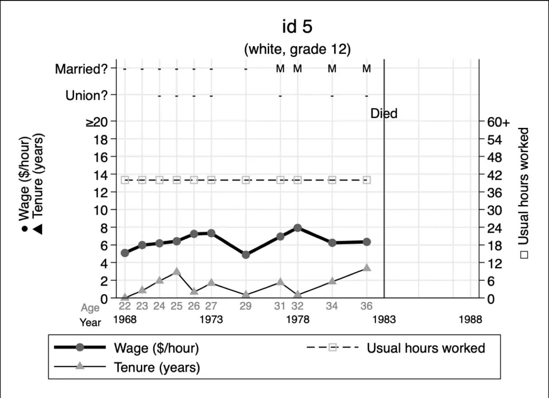 图2. 个体多变量时序图 (idcode == 5)