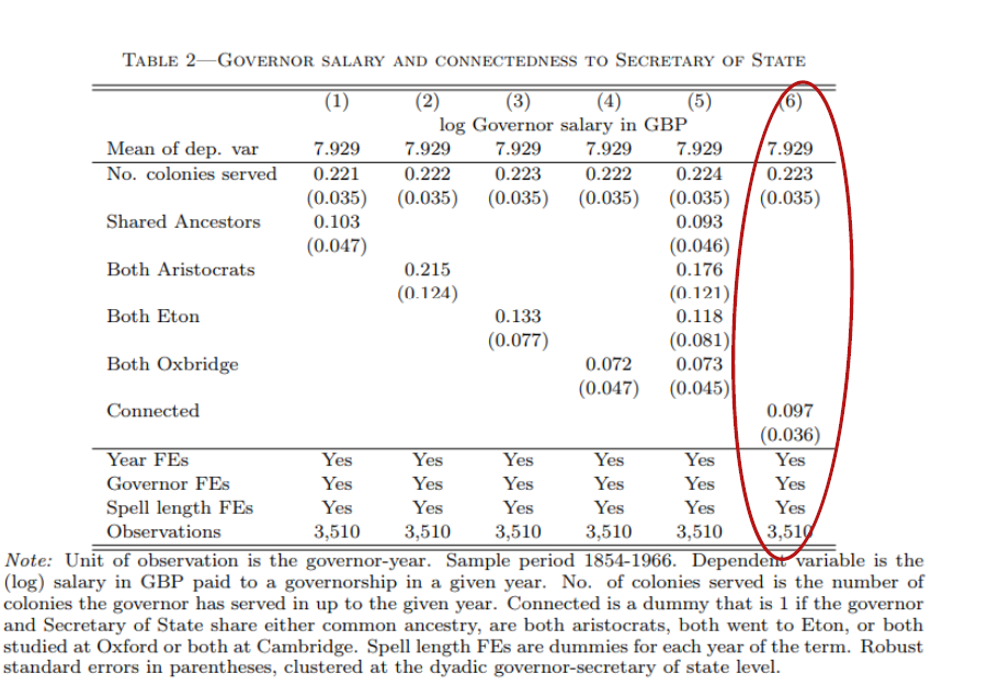 Source: Xu, G. (2018). The Costs of Patronage: Evidence from the British Empire. American Economic Review, 108 (11): 3170-98.