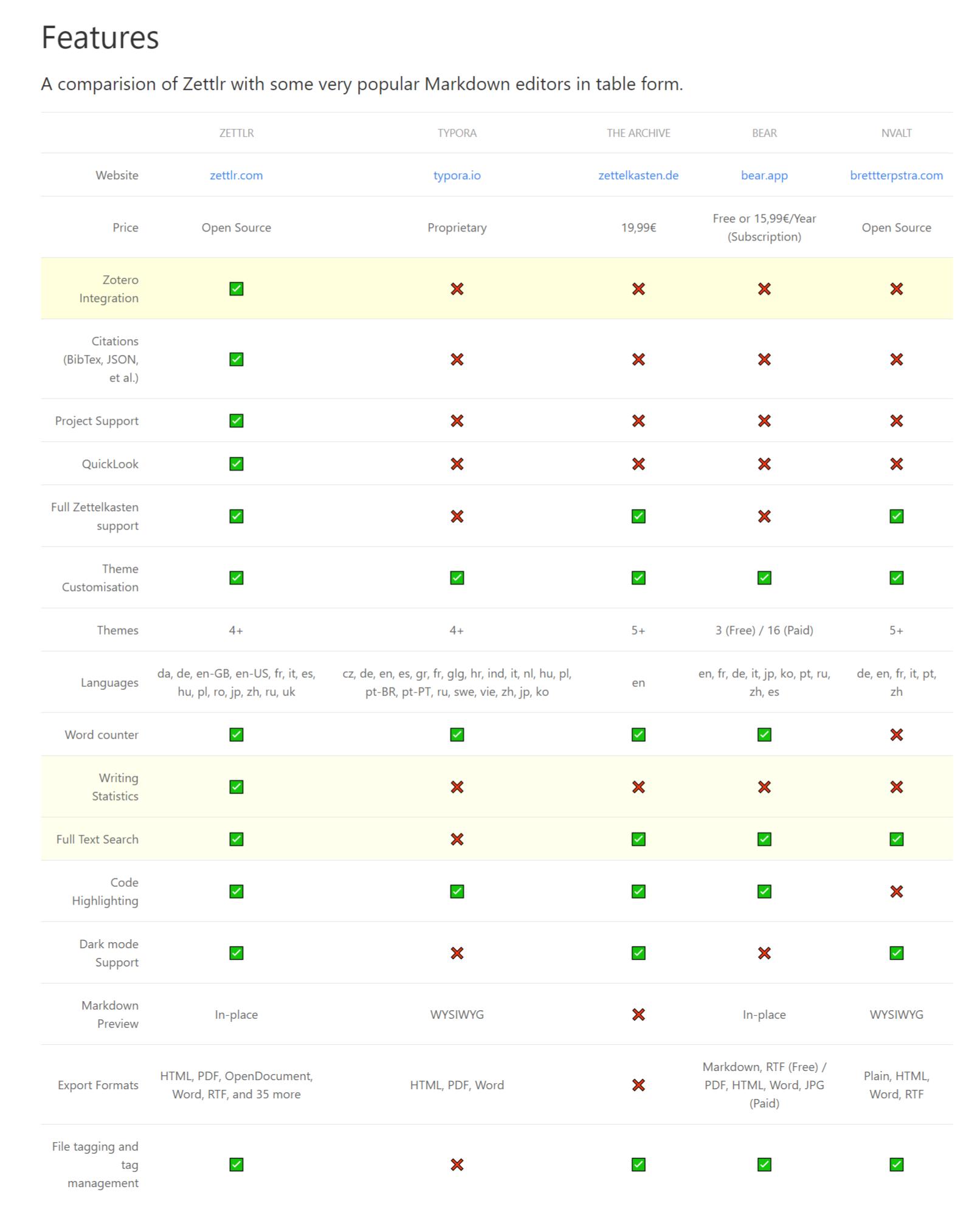 Zettlr 与其他主流 Markdown 编辑器的功能对比图
