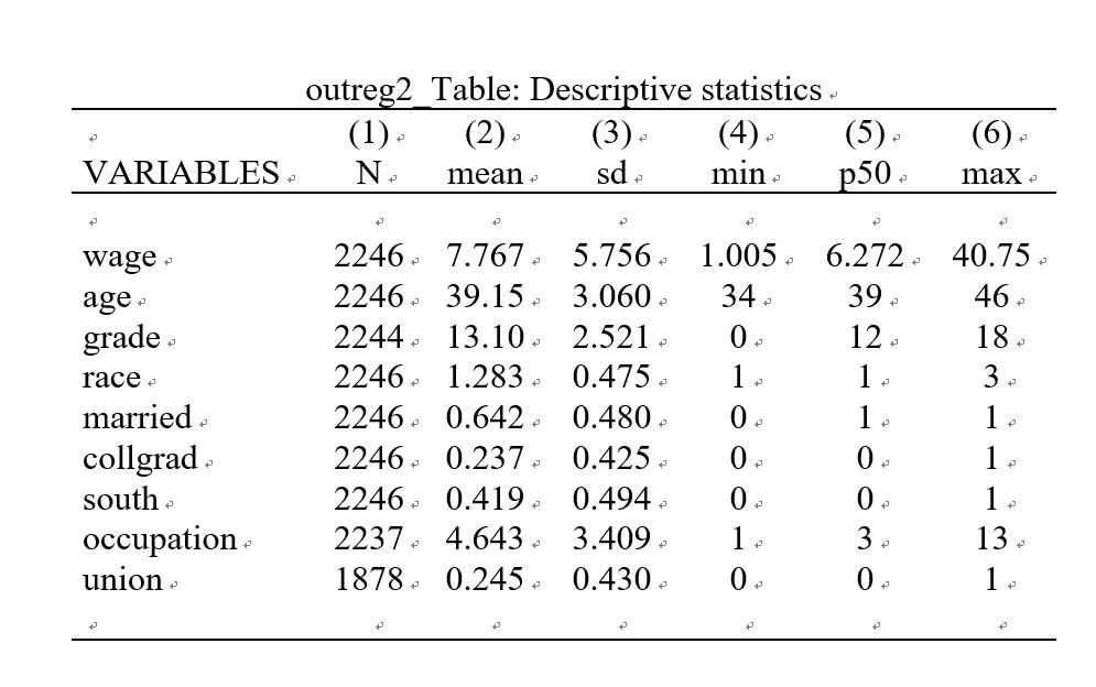 outreg2_Table: Descriptive statistics