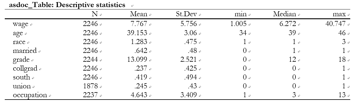 asdoc_Table: Descriptive statistics