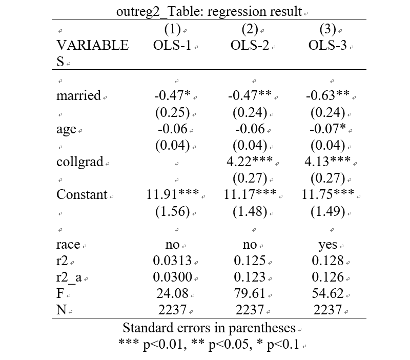 outreg2_Table: regression result