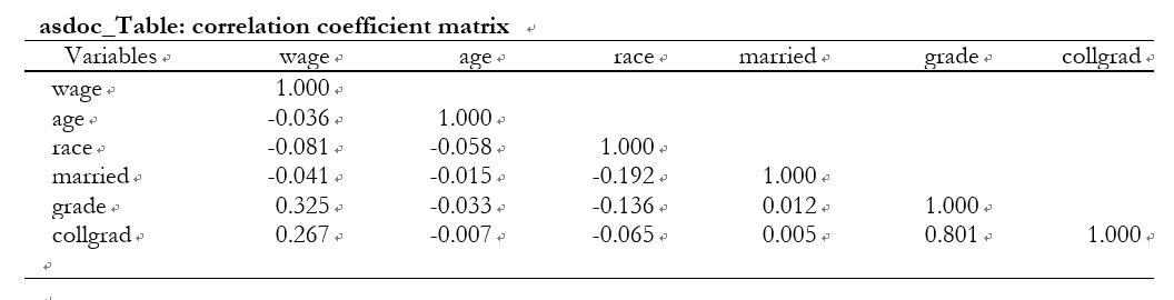 asdoc_Table: correlation coefficient matrix