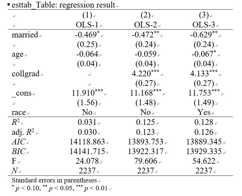 esttab_Table: regression result