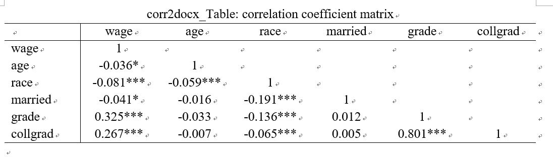 corr2docx_Table: correlation coefficient matrix