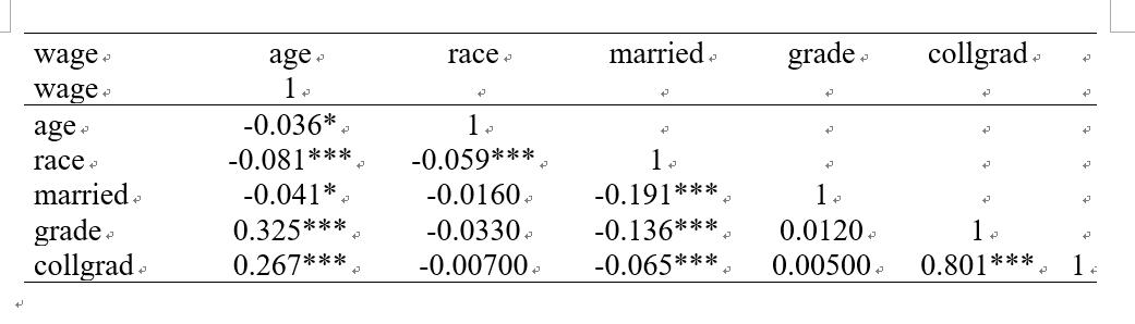 logout_Table: correlation coefficient matrix