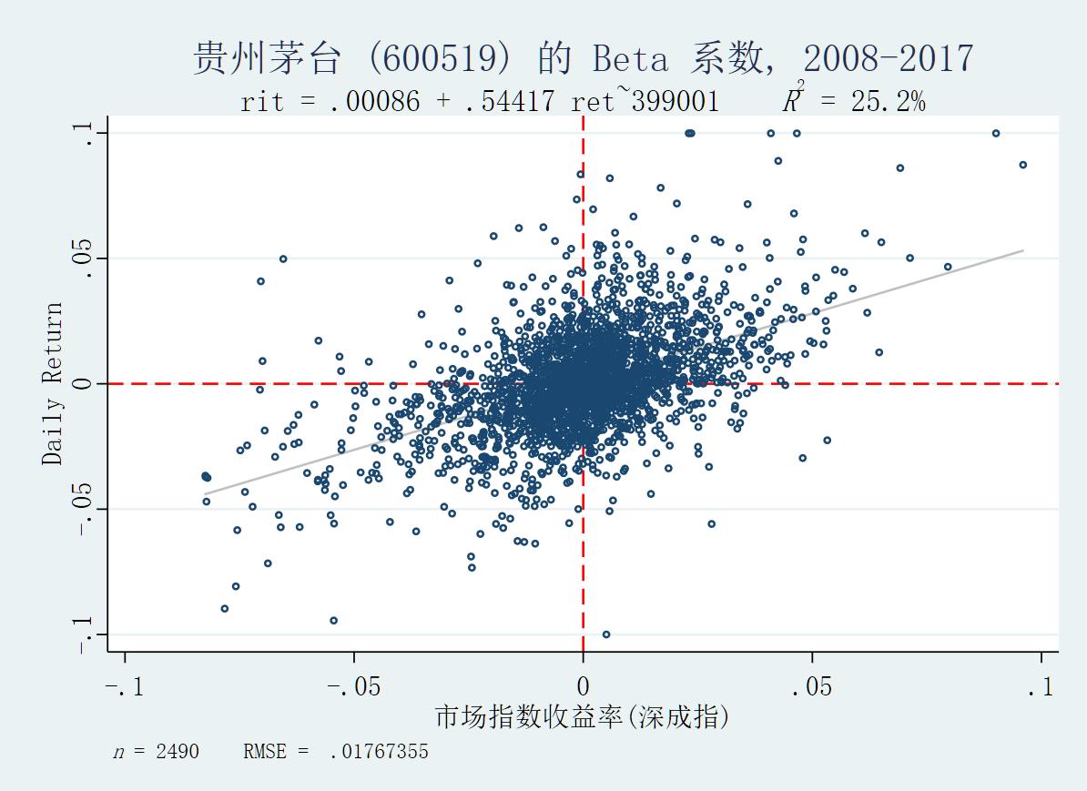 贵州茅台beta系数:2008-2018
