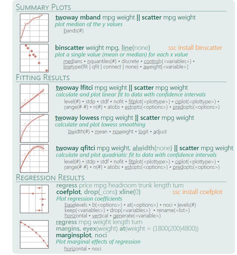 图3-6:Stata-散点图、拟合图等