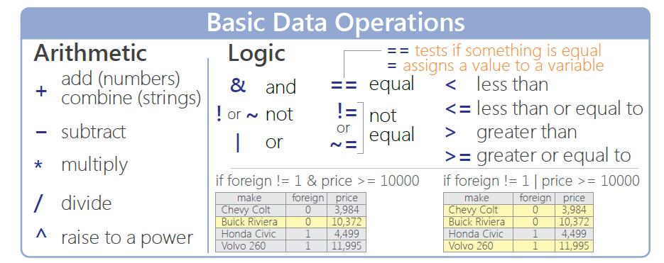 图1-5:Stata基本运算符