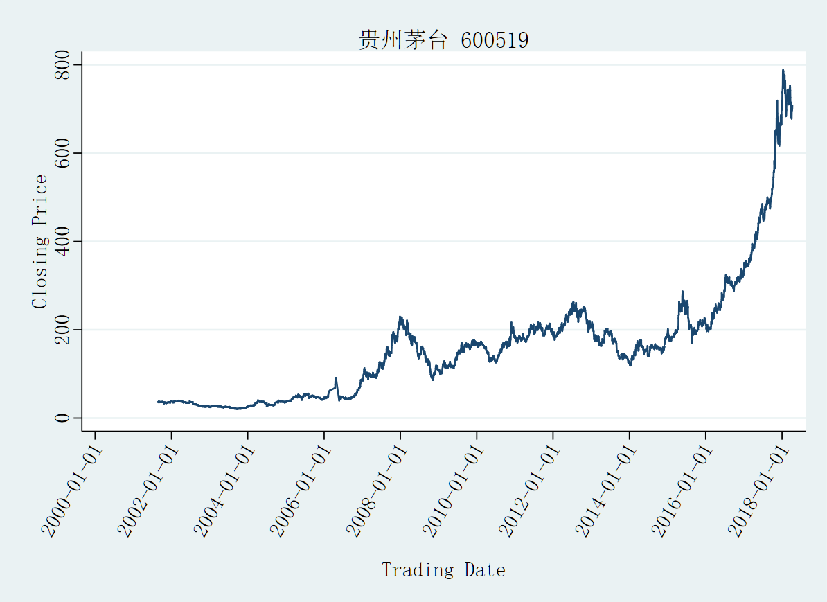 贵州茅台-600519-股价走势-Stata连享会.png