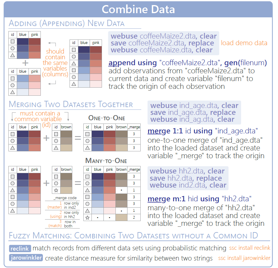 图2-5:Stata-数据合并