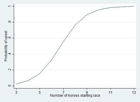 图 3:The relationship between the number of horses starting the Belmont Stakes and the probability that the favorite will be upset