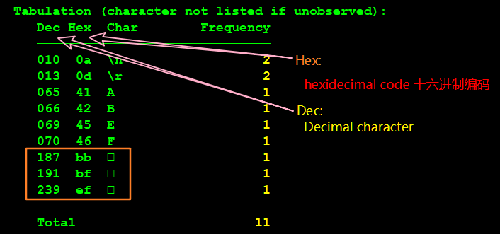 abc.txt 文件的十六进制编码情况-B
