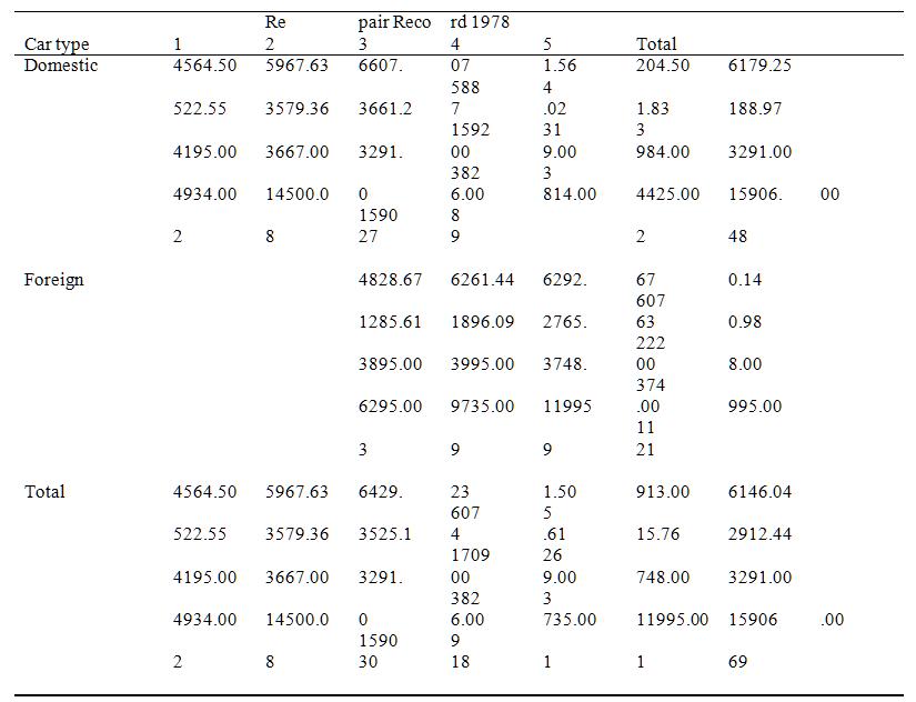 asdoc 输出的二维表格