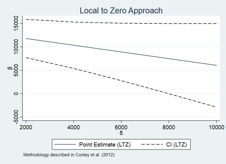 图 3  基于LTZ 方法的置信区间