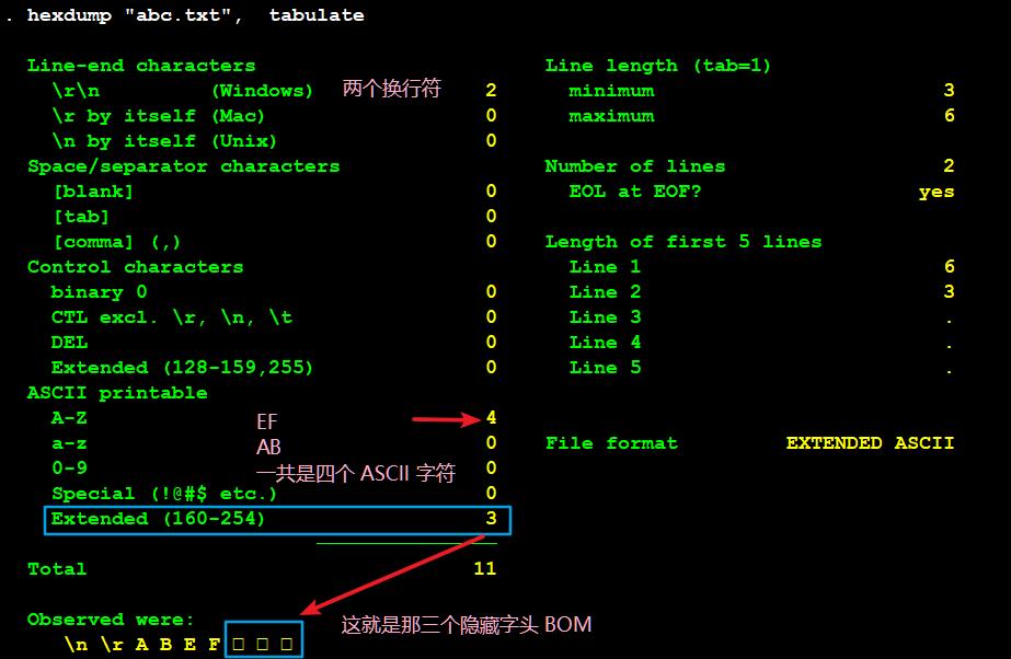 abc.txt 文件的十六进制编码情况-A