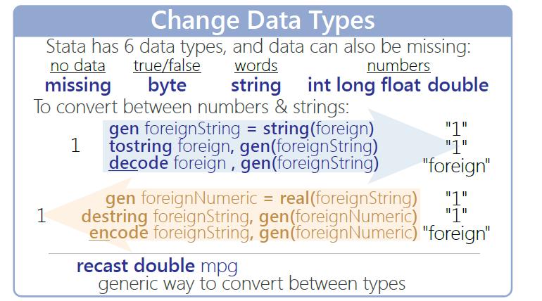 图1-6:Stata变量存储类型
