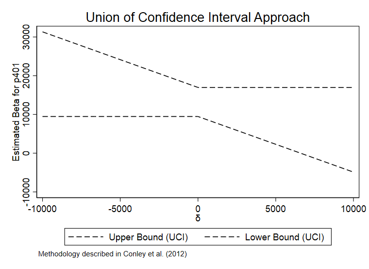 图 2  基于UCI 方法的置信区间
