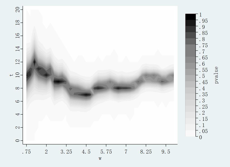 Figere2: 敏感性分析