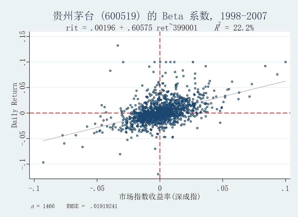 贵州茅台beta系数:1998-2007