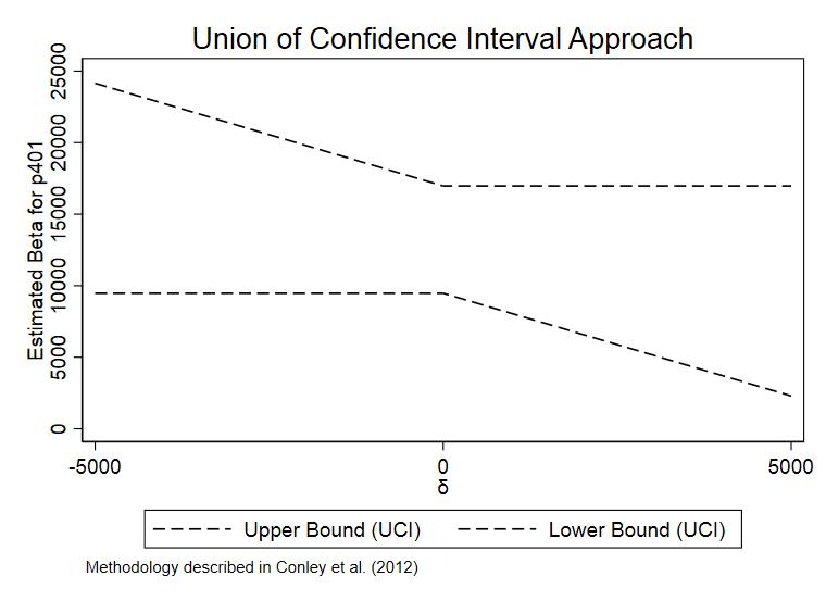 图 1  基于UCI 方法的置信区间