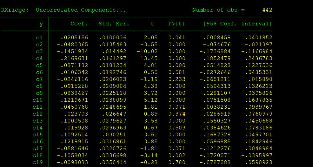 Ridge Regression with Efron et al.(2004) dataset